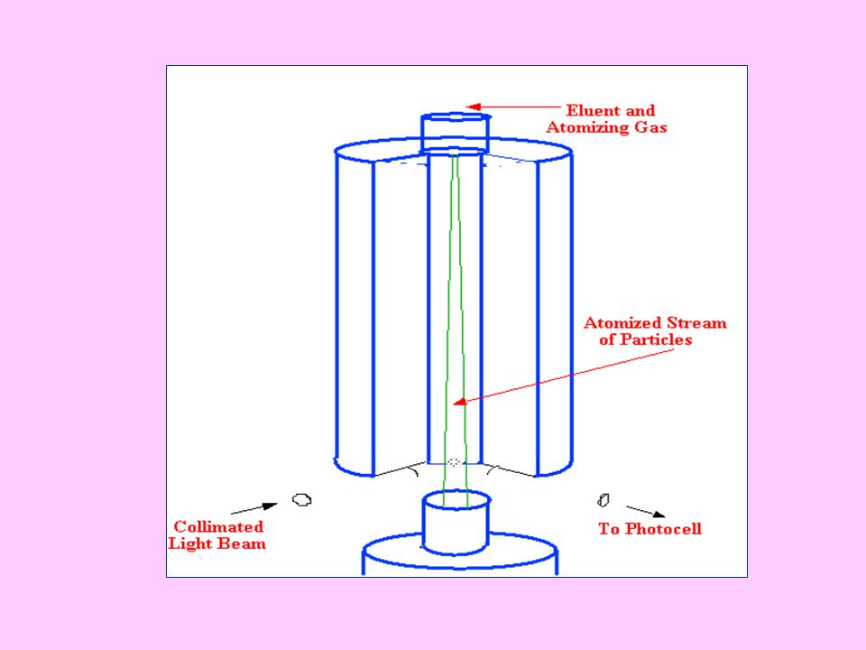 The eluent is atomized in a stream of nitrogen and the finely divided spray passes down a heated chamber during which time the solvent is evaporated.