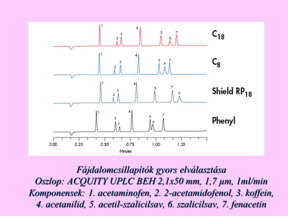 Fájdalomcsillapítók gyors elválasztása Oszlop: ACQUITY UPLC BEH 2,1x50 mm, 1,7 µm, 1ml/min Komponensek: 1.