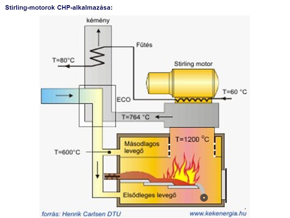 Stirling-motorok CHP-alkalmazása: