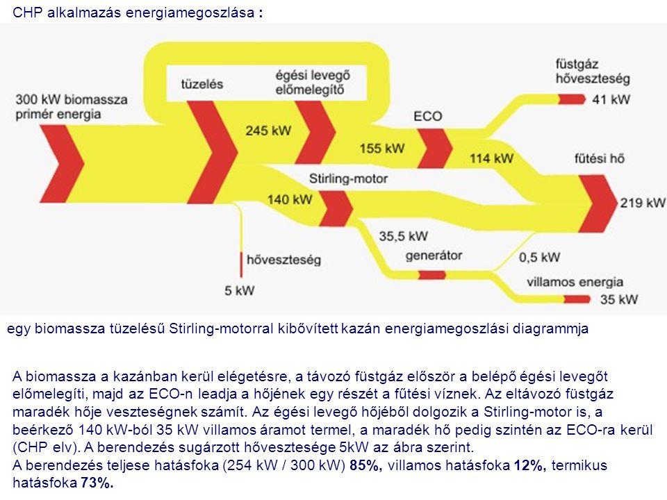 CHP alkalmazás energiamegoszlása :