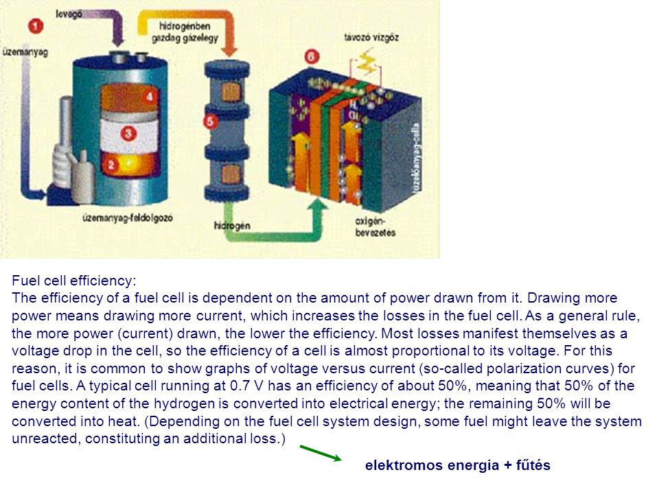 Fuel cell efficiency: