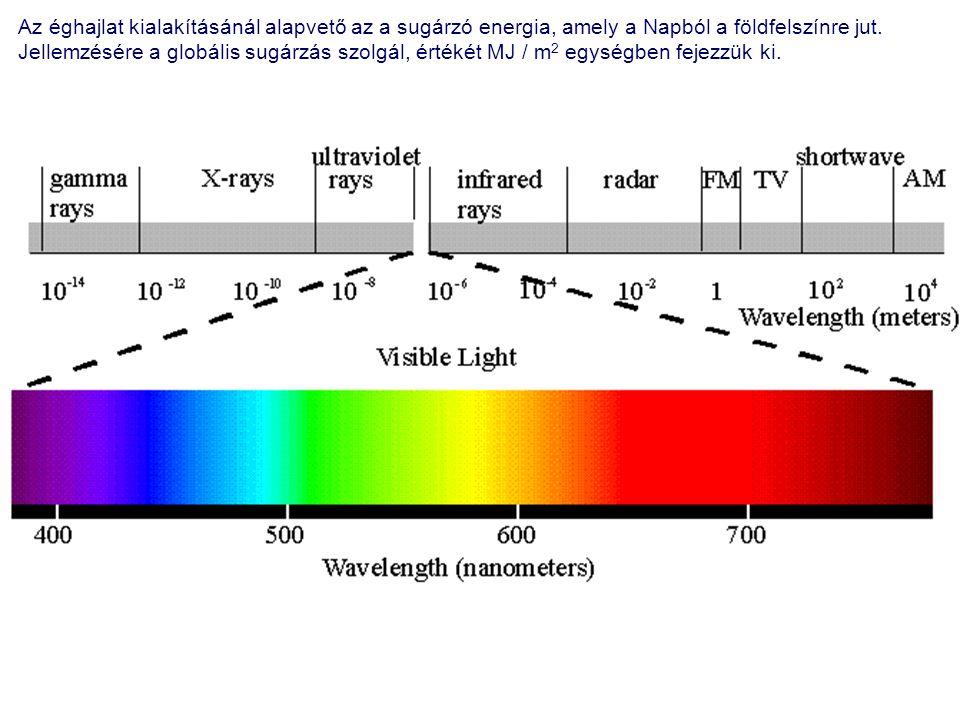 Az éghajlat kialakításánál alapvető az a sugárzó energia, amely a Napból a földfelszínre jut.