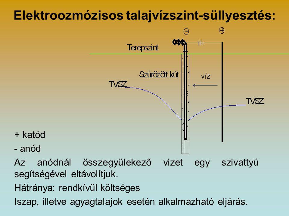 Elektroozmózisos talajvízszint-süllyesztés: