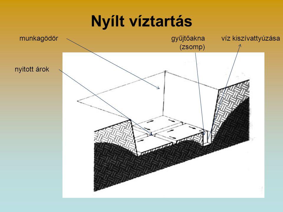 Nyílt víztartás munkagödör gyűjtőakna (zsomp) víz kiszívattyúzása