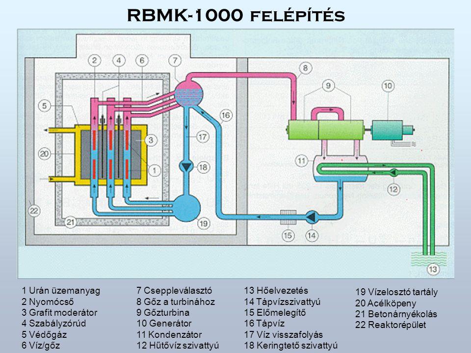 RBMK-1000 felépítés 1 Urán üzemanyag 2 Nyomócső 3 Grafit moderátor