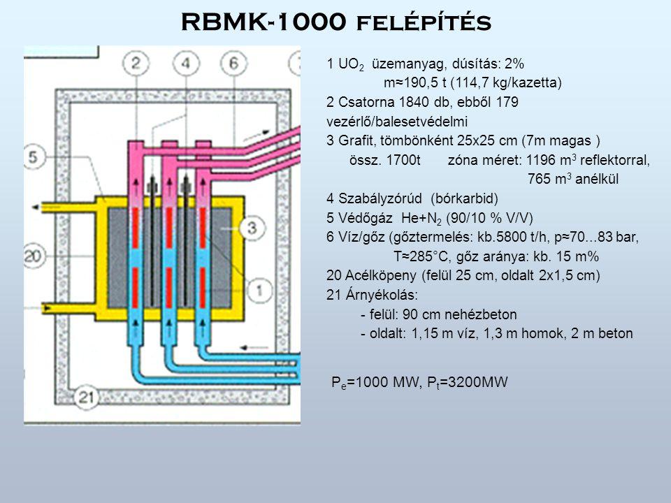 RBMK-1000 felépítés Pe=1000 MW, Pt=3200MW 1 UO2 üzemanyag, dúsítás: 2%