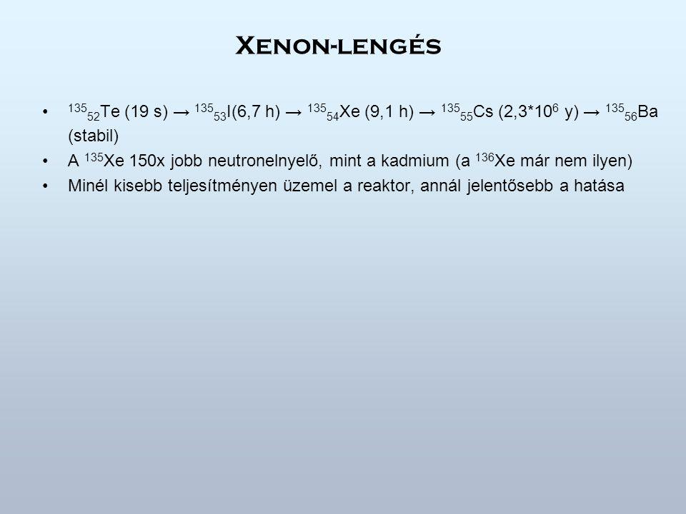 Xenon-lengés 13552Te (19 s) → 13553I(6,7 h) → 13554Xe (9,1 h) → 13555Cs (2,3*106 y) → 13556Ba (stabil)