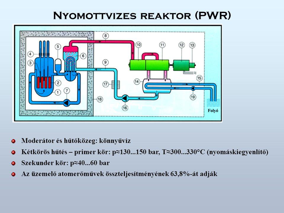 Nyomottvizes reaktor (PWR)