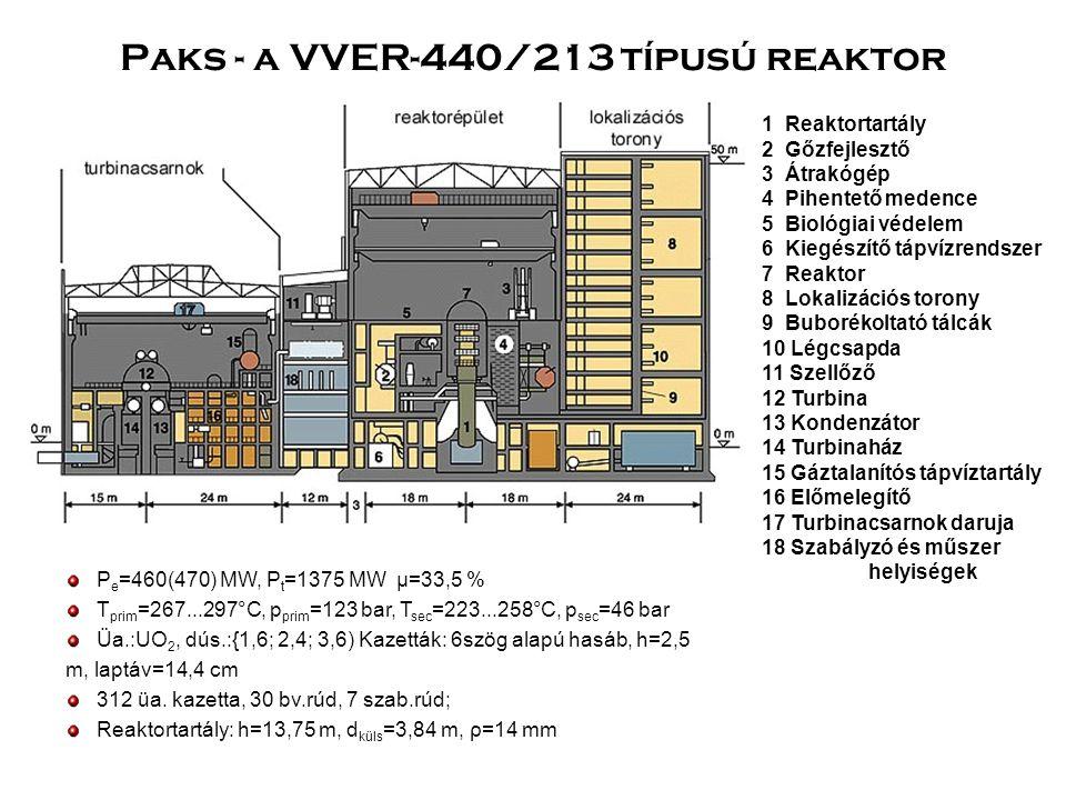 Paks - a VVER-440/213 típusú reaktor