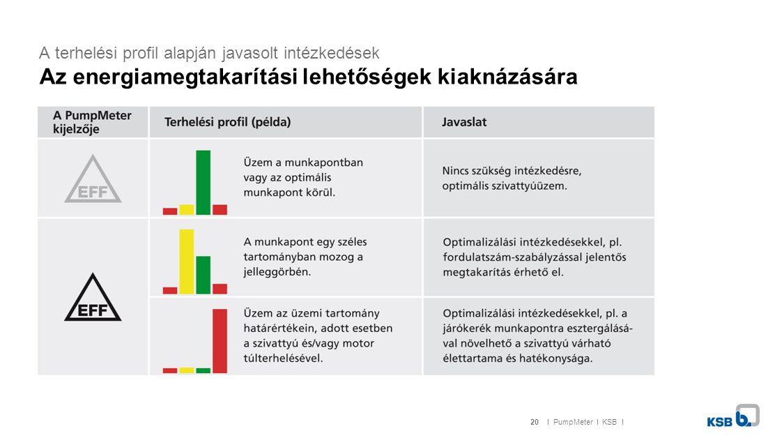 A terhelési profil alapján javasolt intézkedések Az energiamegtakarítási lehetőségek kiaknázására