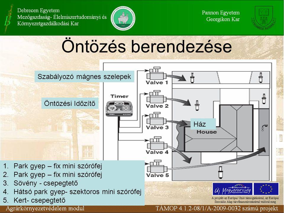 Öntözés berendezése Szabályozó mágnes szelepek Öntözési Időzítő Ház