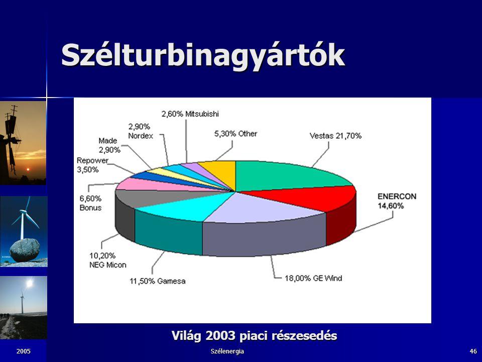 Világ 2003 piaci részesedés