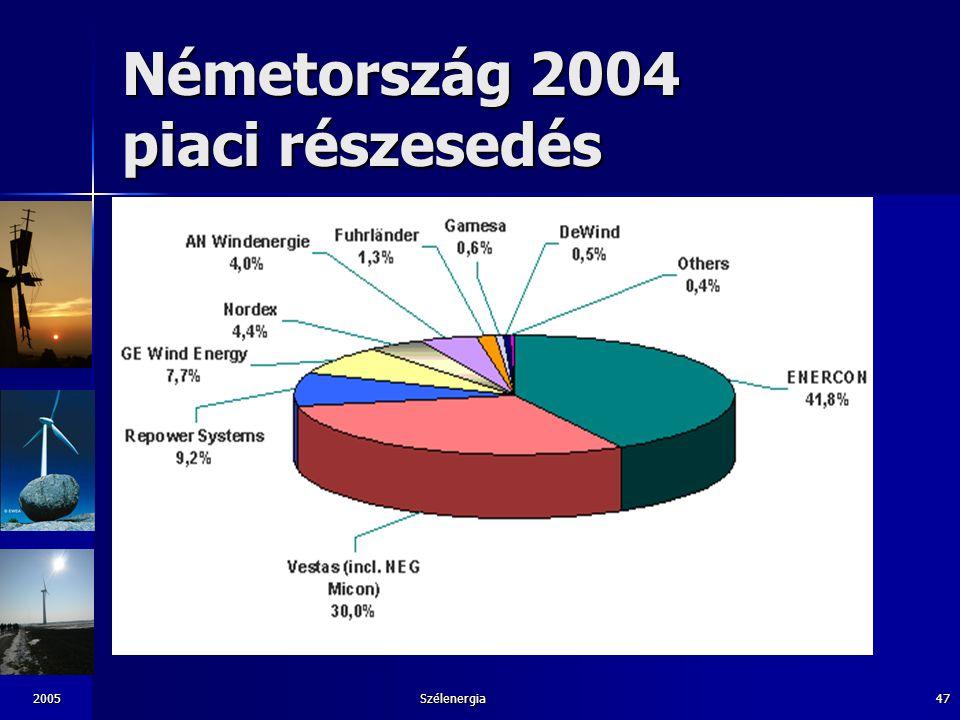 Németország 2004 piaci részesedés