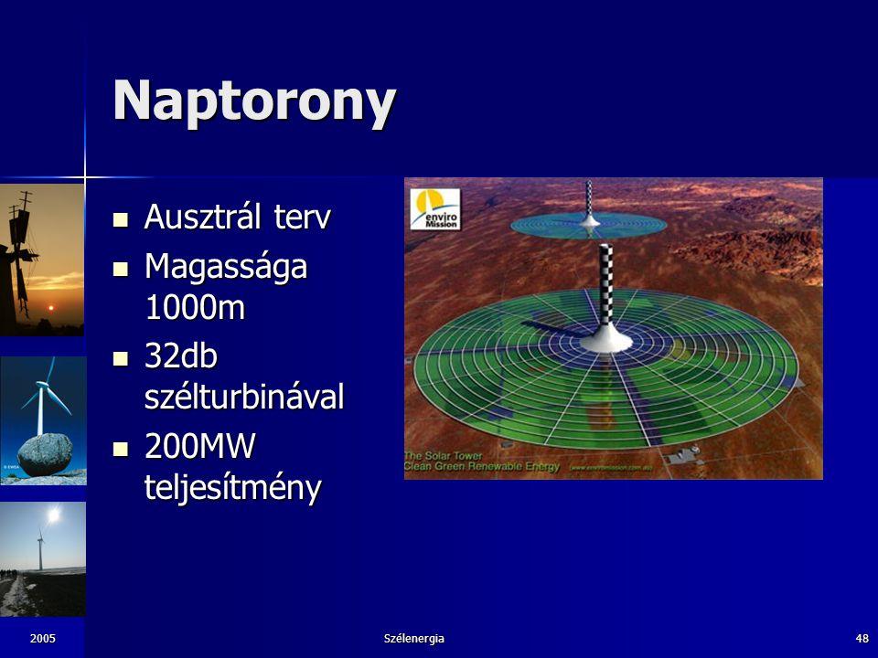 Naptorony Ausztrál terv Magassága 1000m 32db szélturbinával