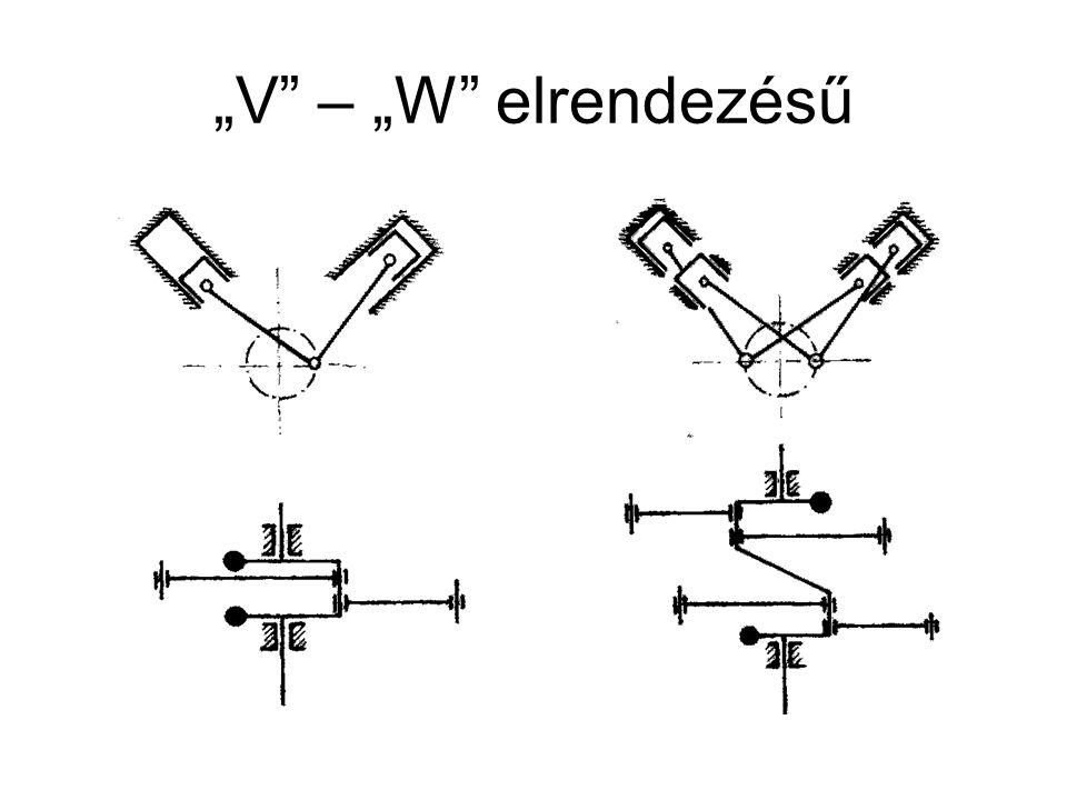 """""""V – """"W elrendezésű"""