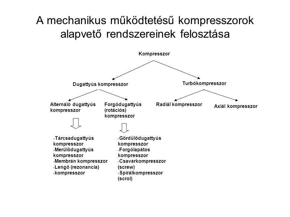 A mechanikus működtetésű kompresszorok alapvető rendszereinek felosztása