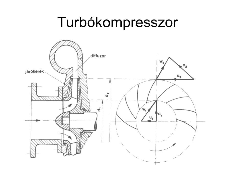 Turbókompresszor
