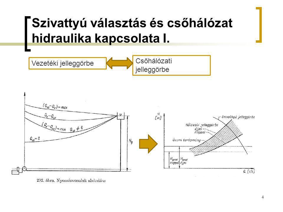 Szivattyú választás és csőhálózat hidraulika kapcsolata I.
