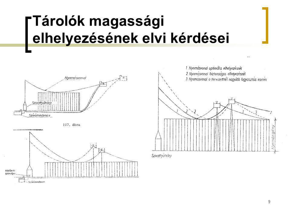 Tárolók magassági elhelyezésének elvi kérdései