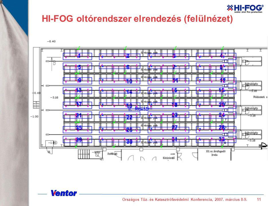 HI-FOG oltórendszer elrendezés (felülnézet)