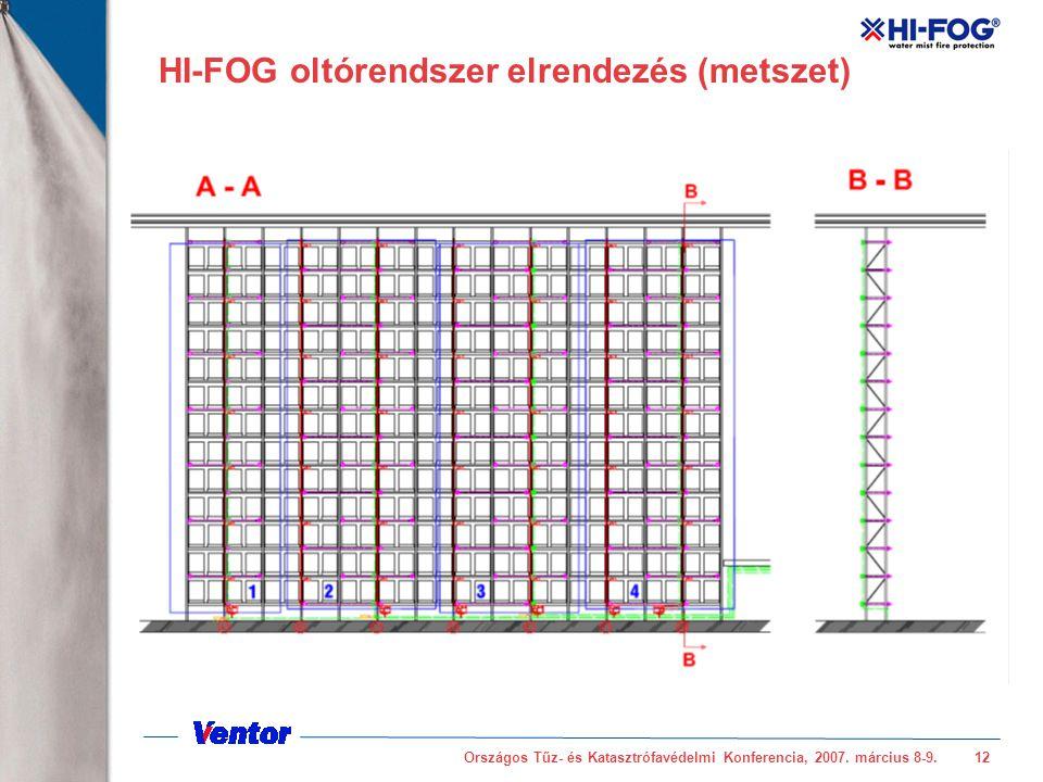HI-FOG oltórendszer elrendezés (metszet)