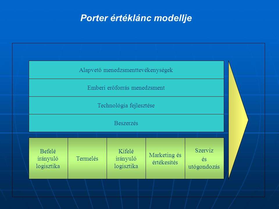 Porter értéklánc modellje