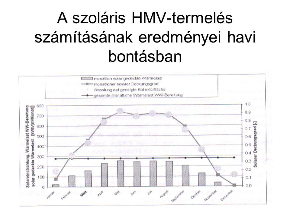A szoláris HMV-termelés számításának eredményei havi bontásban