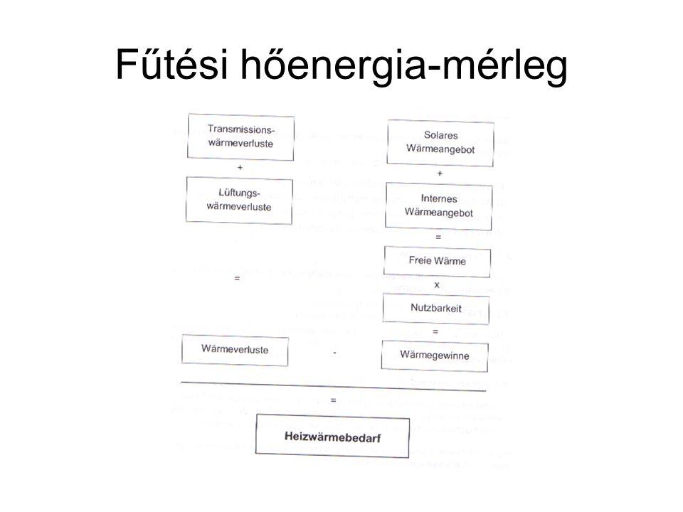 Fűtési hőenergia-mérleg