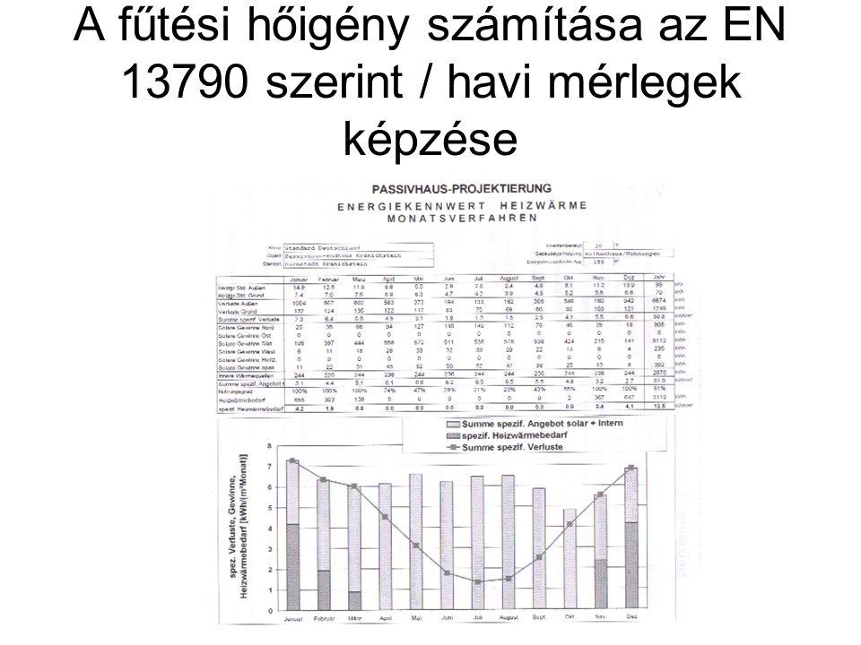 A fűtési hőigény számítása az EN 13790 szerint / havi mérlegek képzése