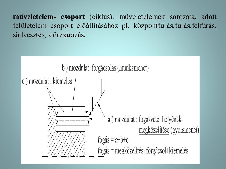 műveletelem- csoport (ciklus): műveletelemek sorozata, adott felületelem csoport előállításához pl.