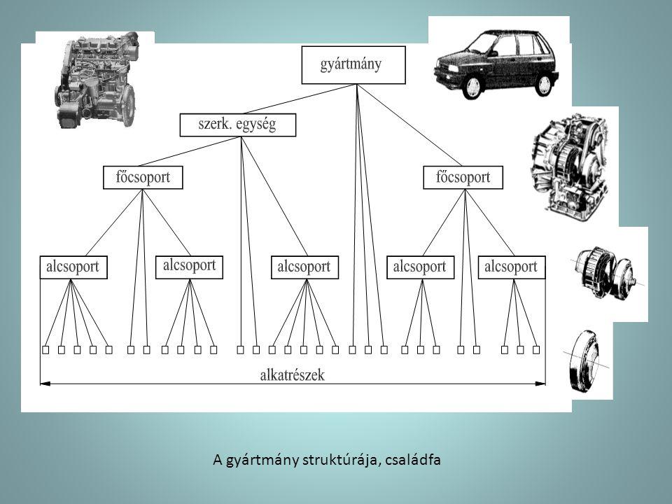 A gyártmány struktúrája, családfa