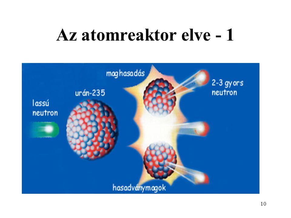 Az atomreaktor elve - 1