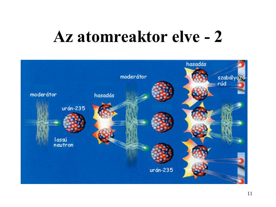 Az atomreaktor elve - 2