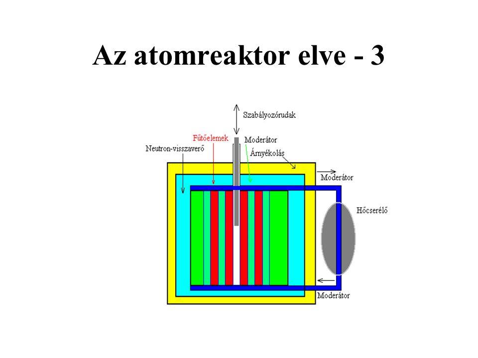 Az atomreaktor elve - 3