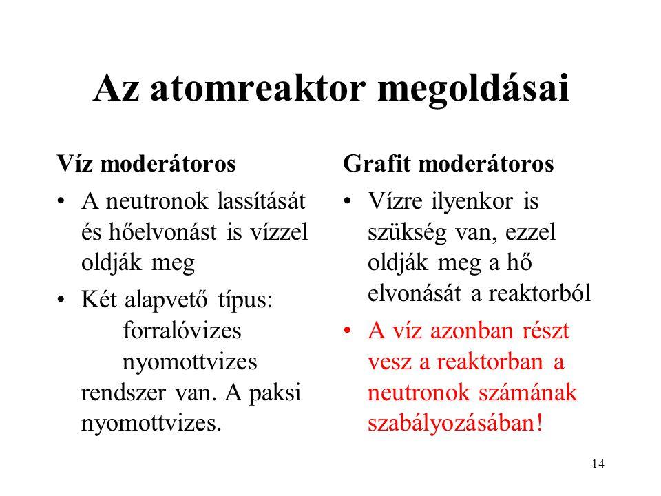 Az atomreaktor megoldásai