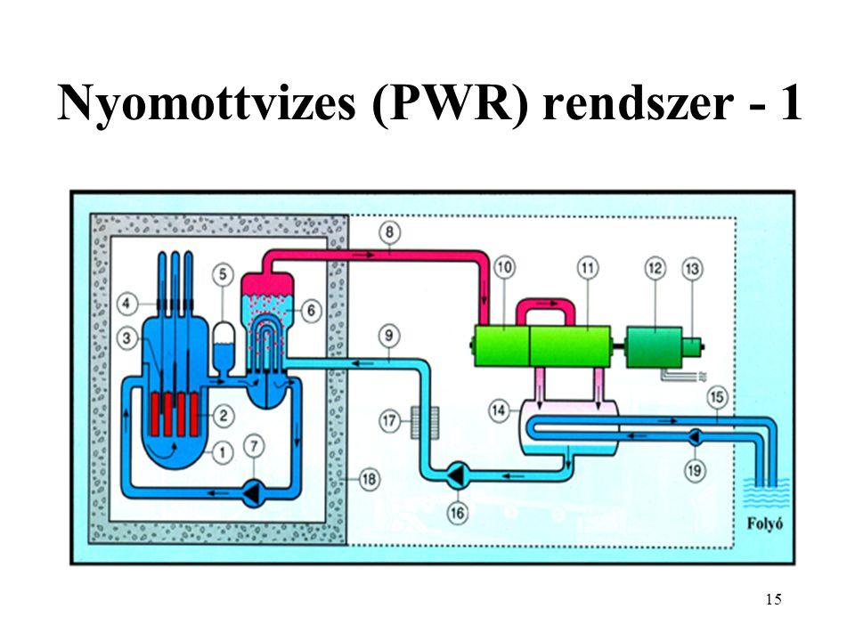 Nyomottvizes (PWR) rendszer - 1