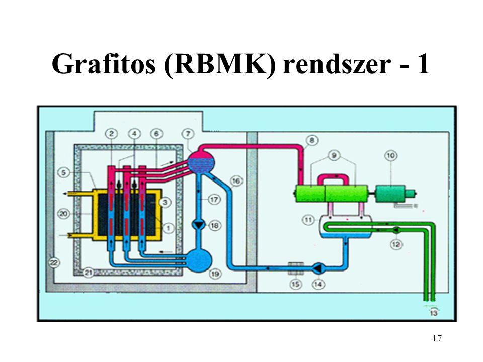 Grafitos (RBMK) rendszer - 1