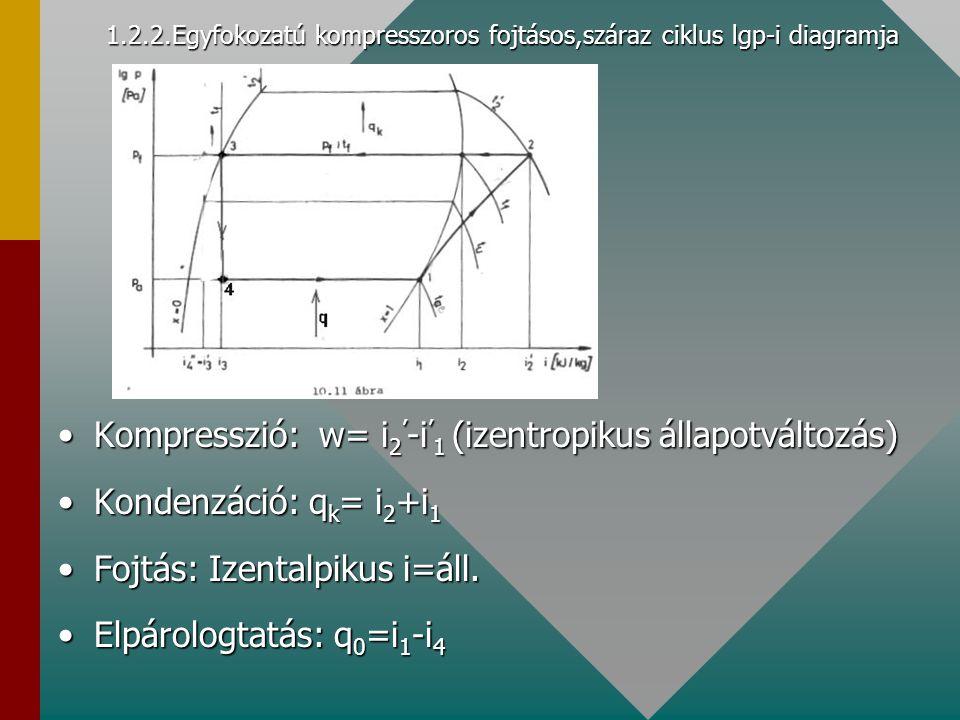 1.2.2.Egyfokozatú kompresszoros fojtásos,száraz ciklus lgp-i diagramja