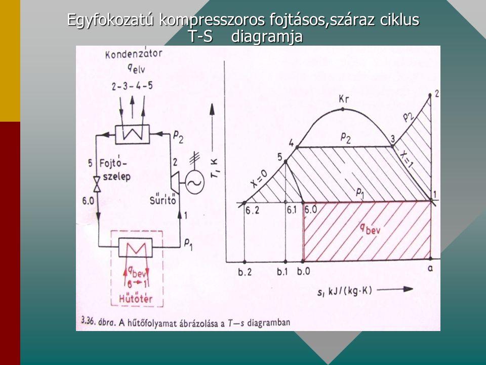 Egyfokozatú kompresszoros fojtásos,száraz ciklus T-S diagramja