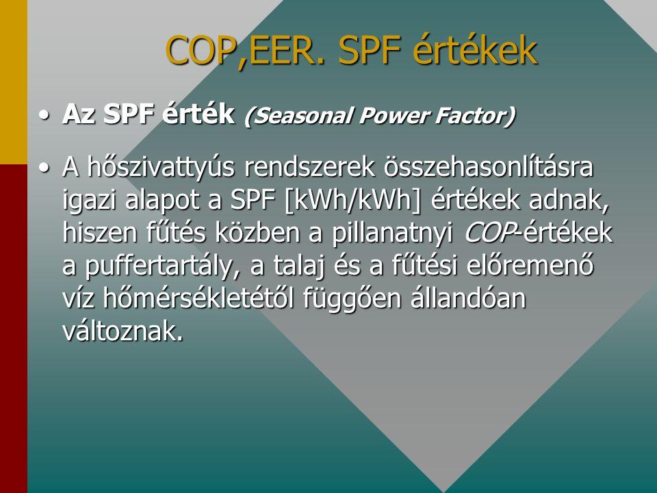 COP,EER. SPF értékek Az SPF érték (Seasonal Power Factor)