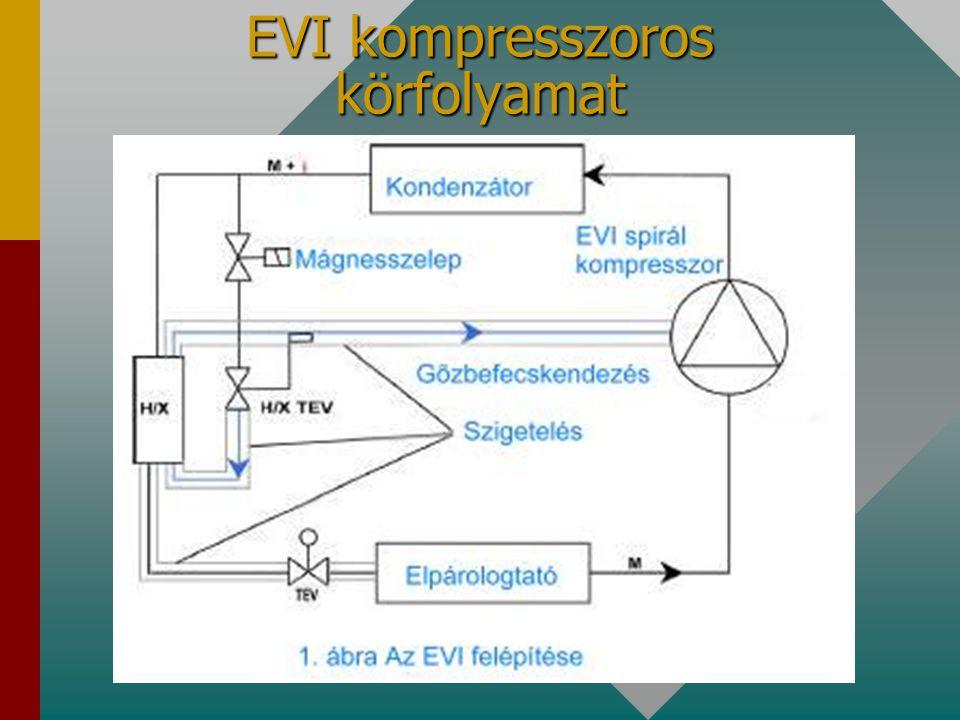 EVI kompresszoros körfolyamat