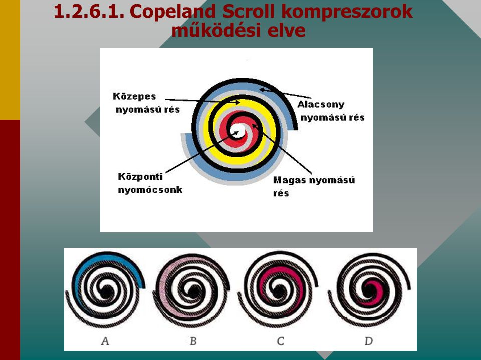 1.2.6.1. Copeland Scroll kompreszorok működési elve