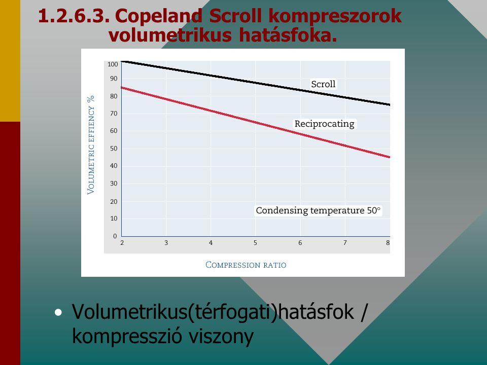 1.2.6.3. Copeland Scroll kompreszorok volumetrikus hatásfoka.