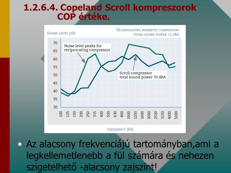1.2.6.4. Copeland Scroll kompreszorok COP értéke.