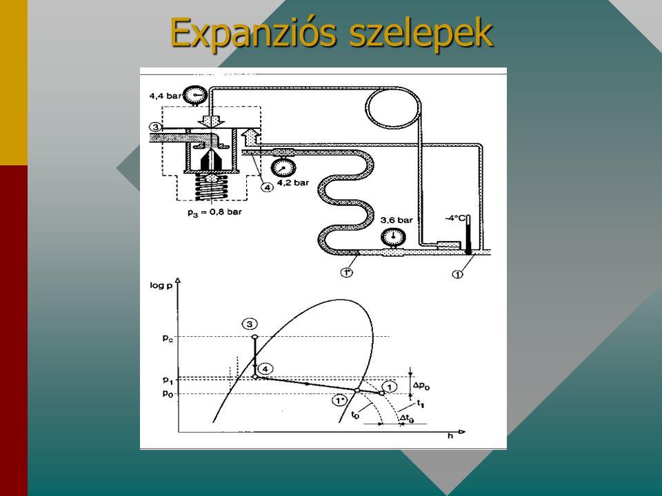 Expanziós szelepek