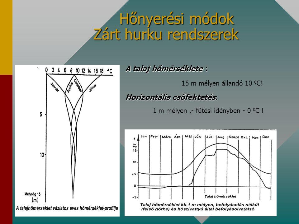 Hőnyerési módok Zárt hurku rendszerek