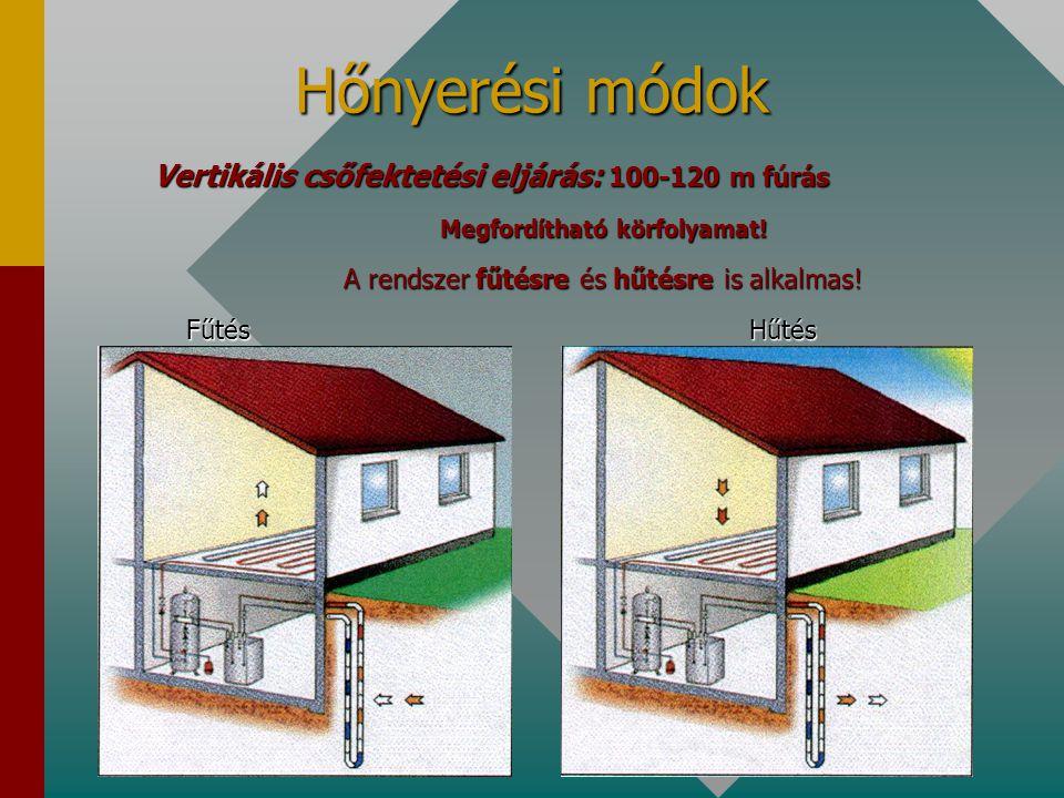 Hőnyerési módok Vertikális csőfektetési eljárás: 100-120 m fúrás