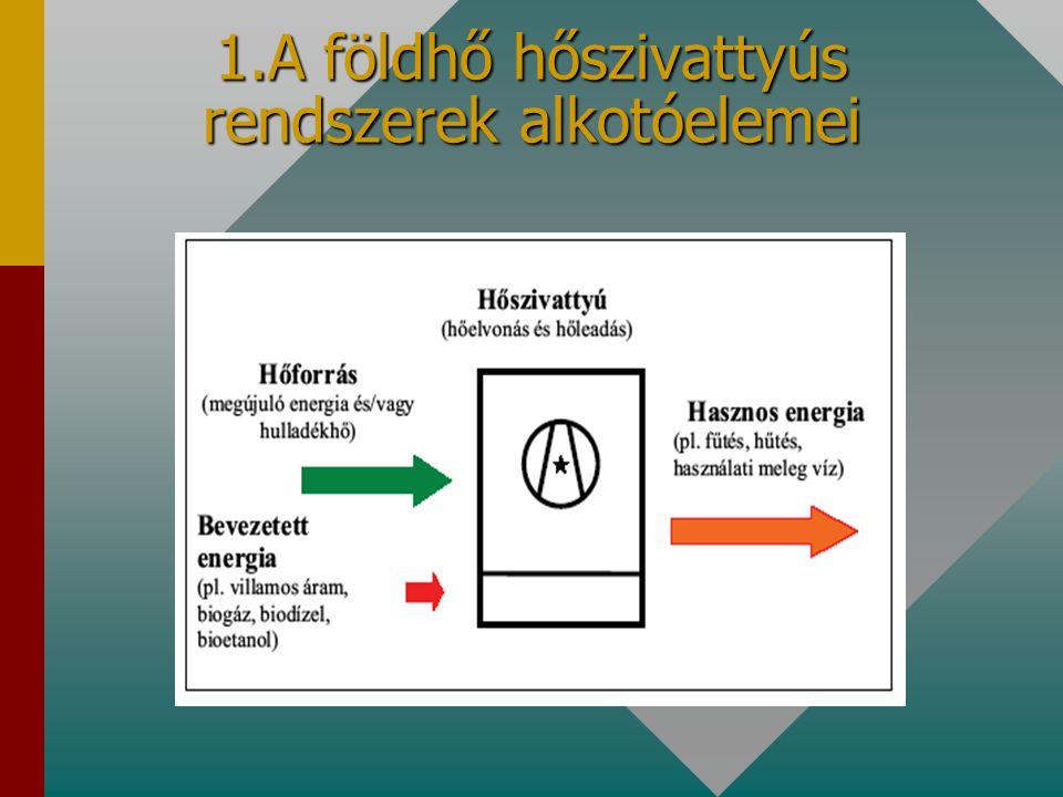 1.A földhő hőszivattyús rendszerek alkotóelemei