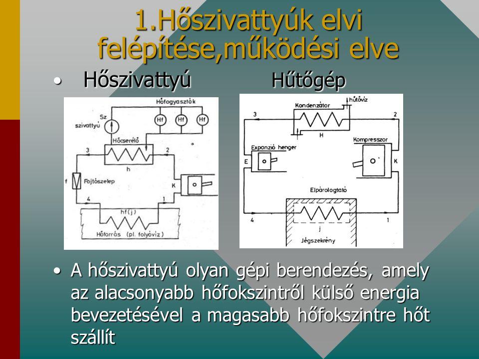 1.Hőszivattyúk elvi felépítése,működési elve
