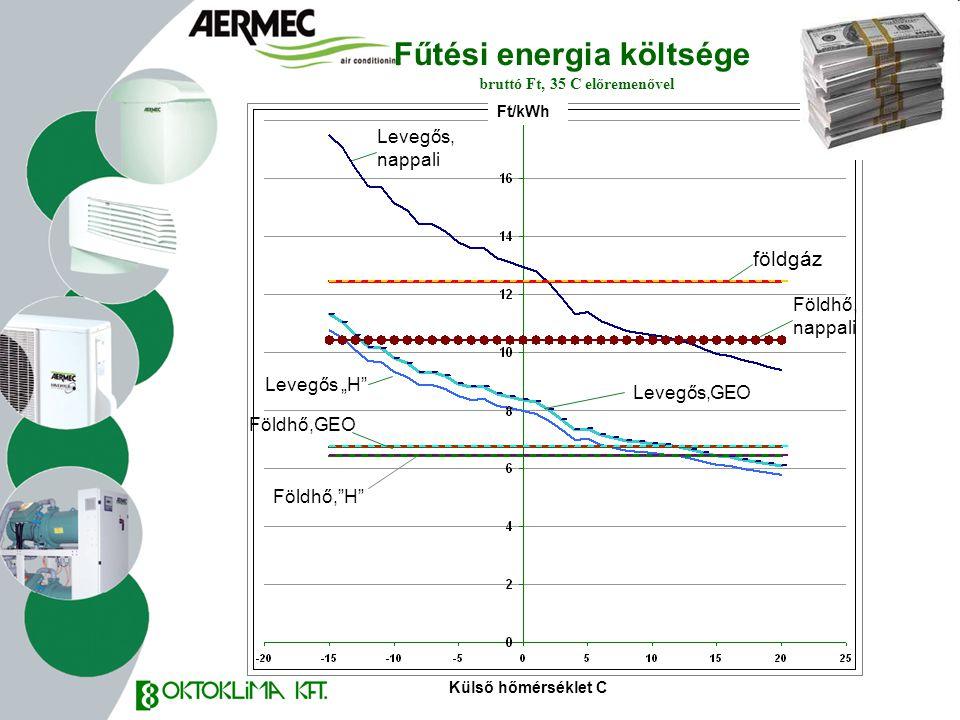 Fűtési energia költsége bruttó Ft, 35 C előremenővel